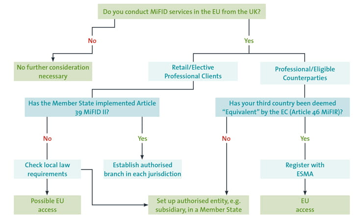 Third Country Decision Tree - MiFID II